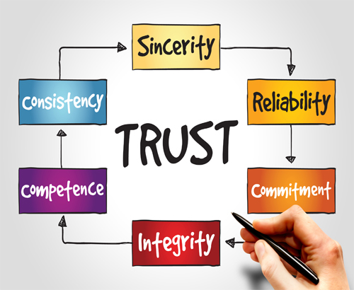 The True Test of a Successful Crisis Response: Public Trust