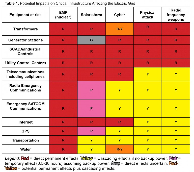 Table 1. Potential Impacts on Critical Infrastructure Affecting the Electric Grid