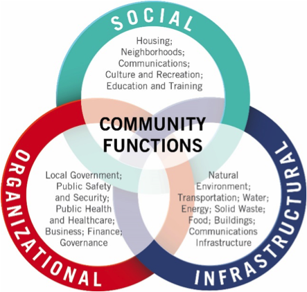 Fig. 1. Community functions identified by ANCR, 2019.
