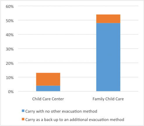 Fig. 1. Evacuation method: Carrying children, n = 717 child care center and 442 family child care (Source: Child Care Aware® of America, 2018).