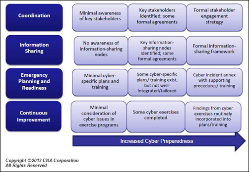 A roadmap for improving cyber preparedness domestic preparedness as was strongly suggested by the cyber preparedness workshop discussion combined with the findings included in the nle 2012 quick look report the key pronofoot35fo Images