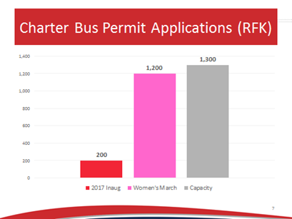 Number of Charter Bus Parking Permit Applications for RFK Stadium (Source: DDOT, 2017).