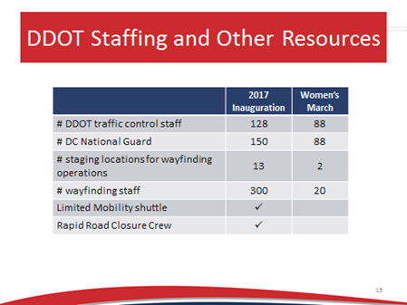 DDOT Staffing and Other Resources (Source: DDOT, 2017).